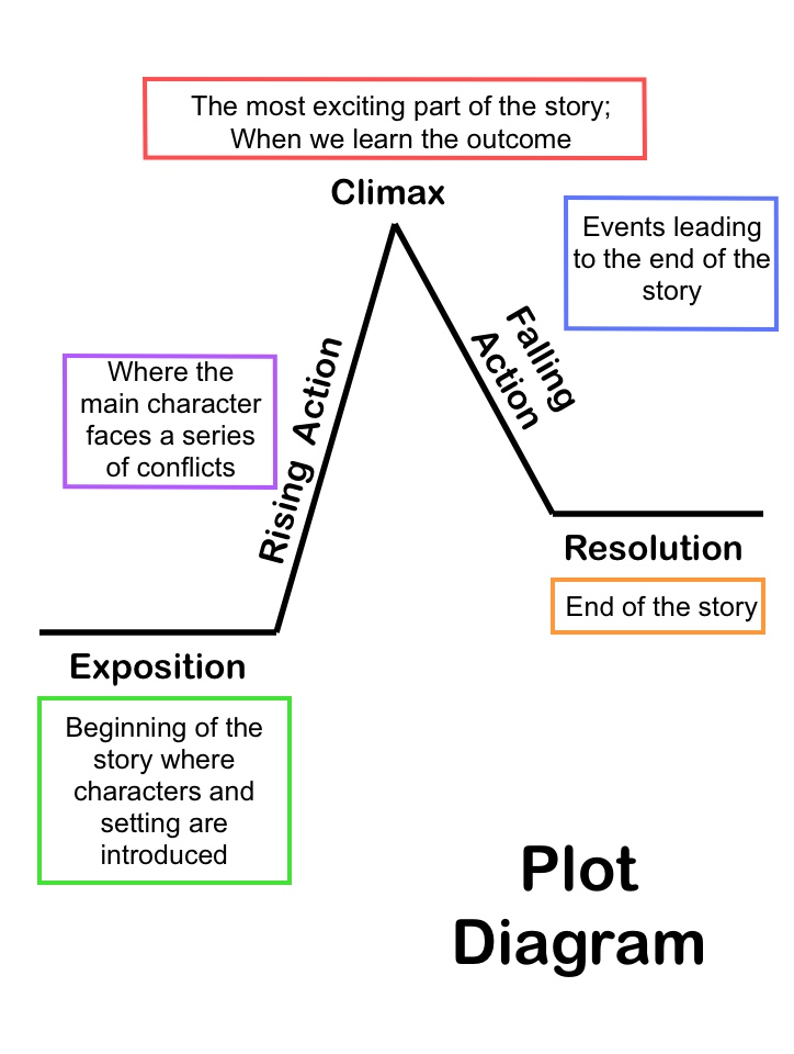 Story Plot Diagram also with parts of a box and whisker plot worksheet