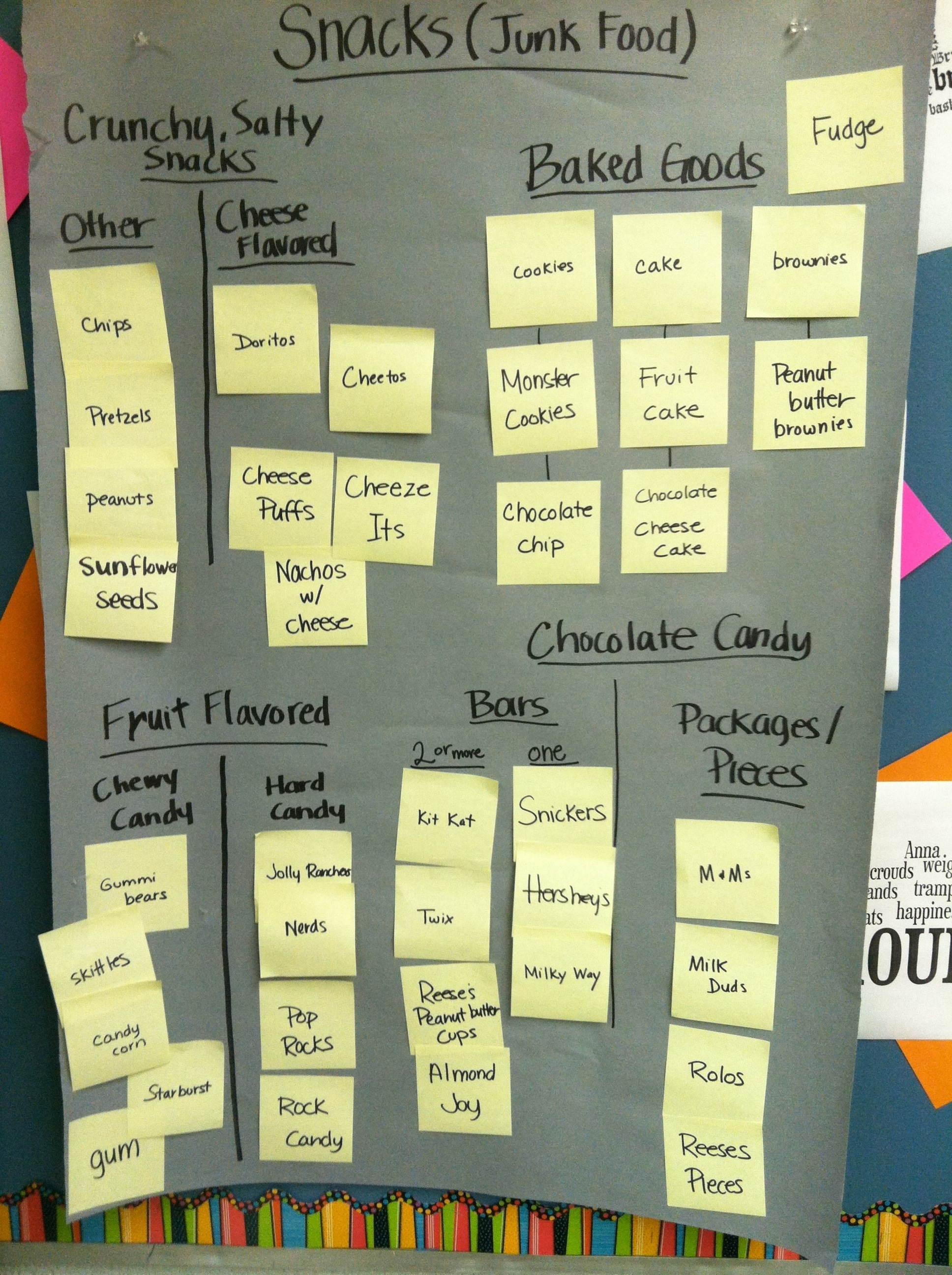 Affinity Diagram instructional strategy: affinity diagram | all access pass