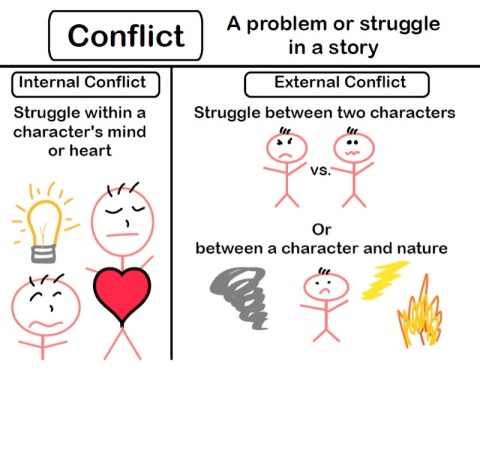 This is my go-to page for conflict.  Consistency and visuals they can't forget.