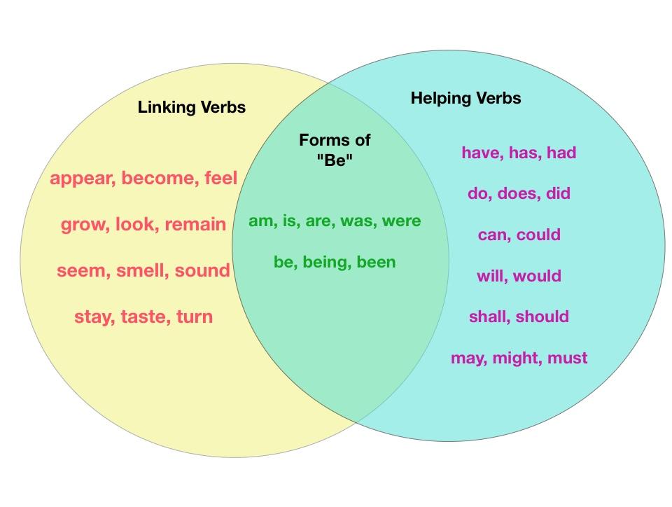 Main and Helping Verbs (Grade 4) | School | Pinterest | Language ...
