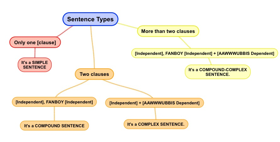 sentence patterns 7th grade compound sentence patterns imagessentences worksheets and on. Black Bedroom Furniture Sets. Home Design Ideas