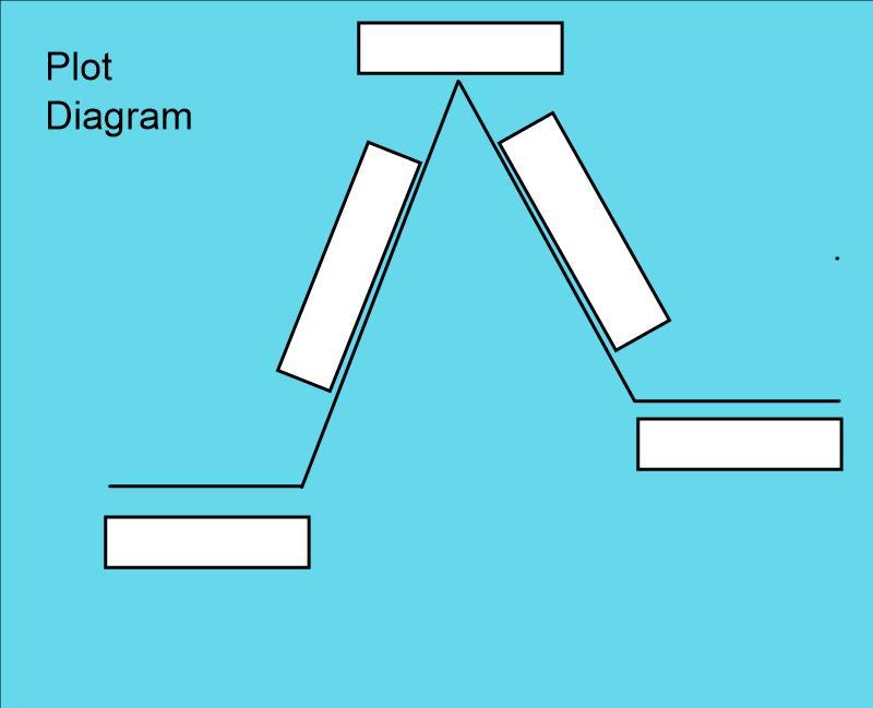 Plot Diagram All Access Pass